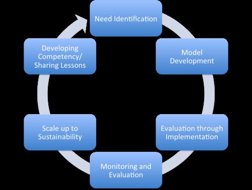 ICChange Development Method